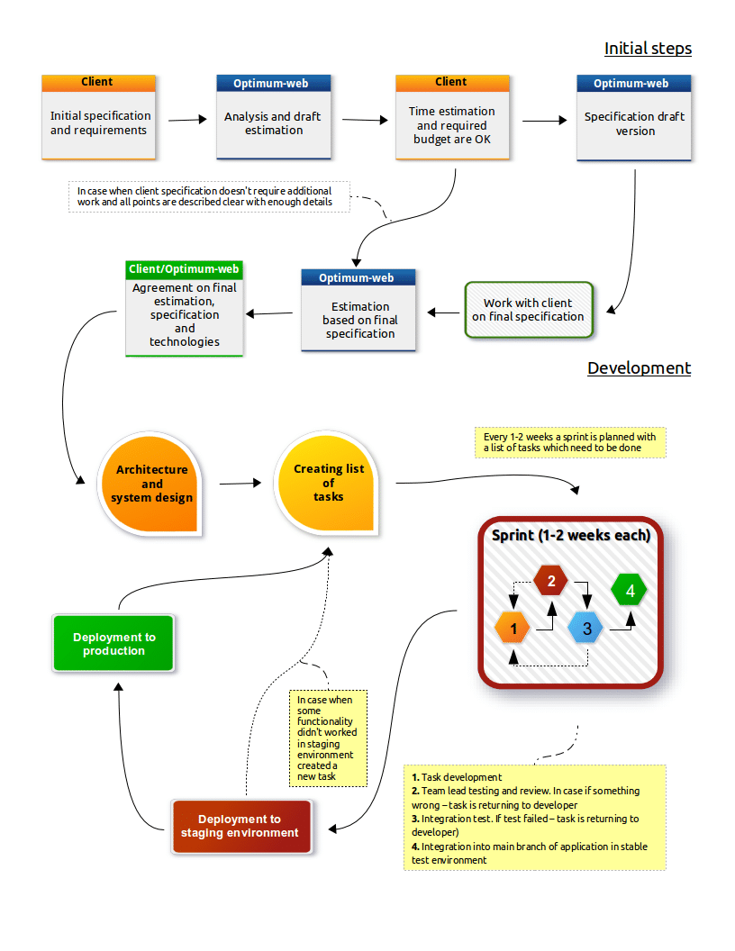 project-lifecycle